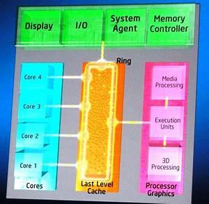 2011 - 2012: Intel Core i7-2600K and Core i5-2500K Price ...