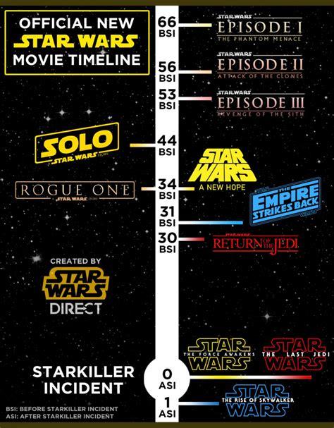 New Timeline | Projekt Star Wars