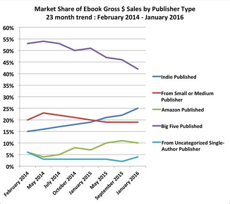 How Much Does Amazon Self Publishing Make?  Mary Lou Kayser