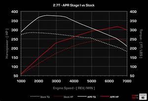 Apr Audi B5 S4 2 7t Ecu Upgrade