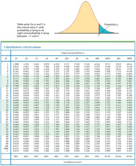 d and d table the one sle t statistic for testing h0 μ 20