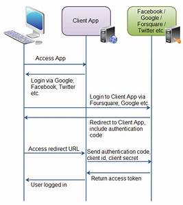 Cloudy  Named Credential And Auth Provider Concept In