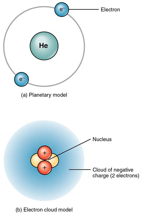 2.1 Elements and Atoms: The Building Blocks of Matter