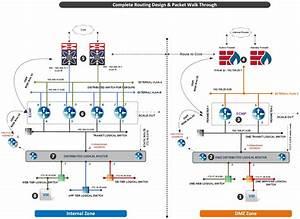 Vmware Nsx  U2013 Dmz Anywhere Detailed Design Guide  U2013 Siva