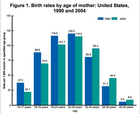 bureau of statistics united states products health e stats births for 2004