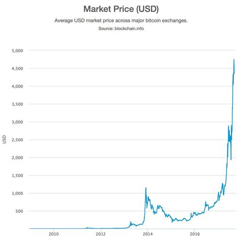 Bitcoin is getting downright respectable. How to Make Money from Bitcoin Faucets Update - The Mac ...