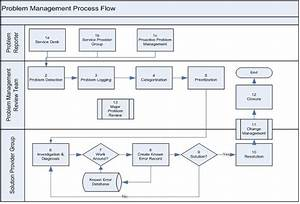 Itil Problem Management  U2013 2