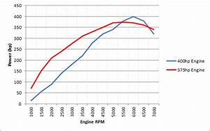 Engine - How Does Intake Manifold Runner Length Effect The Power Curve Of A Car