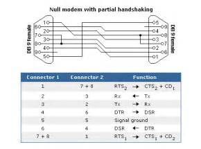 similiar null modem pinout keywords null modem serial cable on serial rs485 wiring diagram