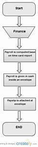 Payroll System Flowchart   Block Diagram