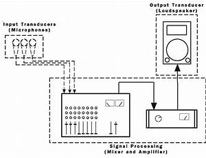 Sound System Basics