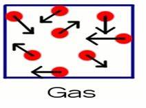 Opinions on Gas