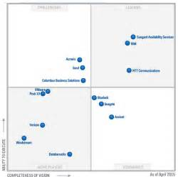 storagenewsletter 187 magic quadrant for disaster recovery