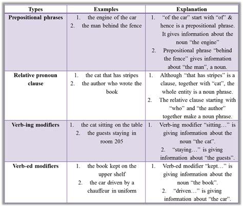 Modified Definition Grammar by A Primer On Noun Phrases And Noun Modifiers Verbal