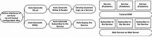A  Block Diagram Creating Services  B  Block Diagram Of