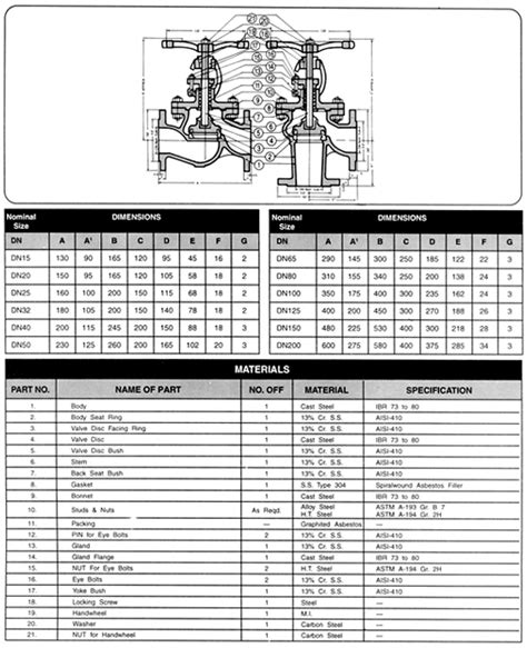 full form of ibr pipe wj valves and boiler mountings cast steel globe valve