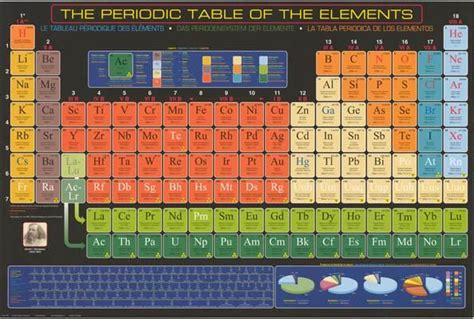 Best 25+ Periodic Table Poster Ideas On Pinterest