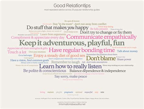 Good Relationtips  Most Common Relationship Advice