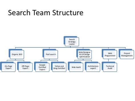 Search Marketing Agency - search marketing agency from india