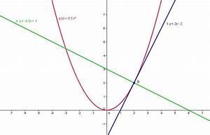 Tangente Und Normale Berechnen : noch ein problem tangenten und normale onlinemathe das mathe forum ~ Themetempest.com Abrechnung