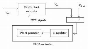 Block Diagram Of Fpga Controller For Dc