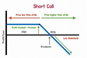 Bearish Option Strategies