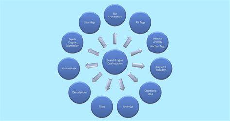 Web Page Optimization by Website Optimization Optimum Dizajn