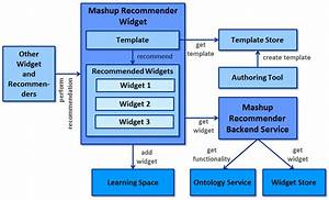 Open System Architecture  This Diagram Shows The Software