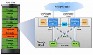 Nvme Over Fabrics Standard Is Released