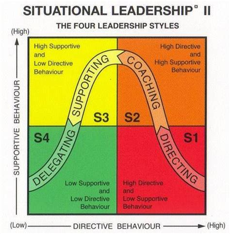 situational leadership theory xraydelta