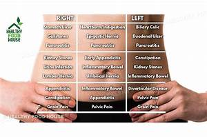 find out what s your stomach hurt using this belly