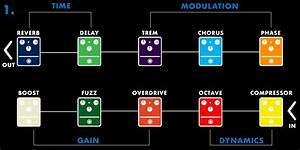 How To Arrange Your Pedalboard