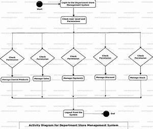 Deparment Store Management System Activity Uml Diagram