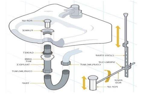 kitchen sink drain diagram bathroom sink drain parts diagram automotive parts