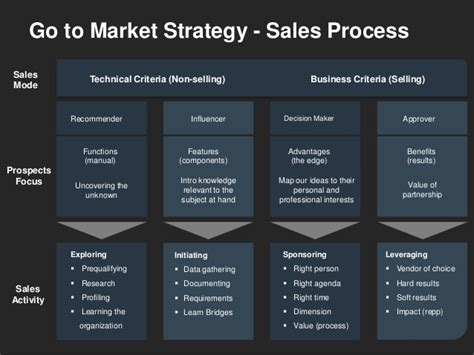 Gtm Plan Template by Go To Market Strategy Template