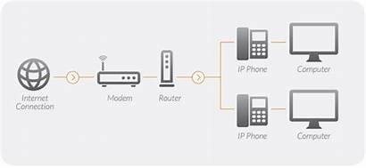 Voip Setup Phone Network Ringcentral