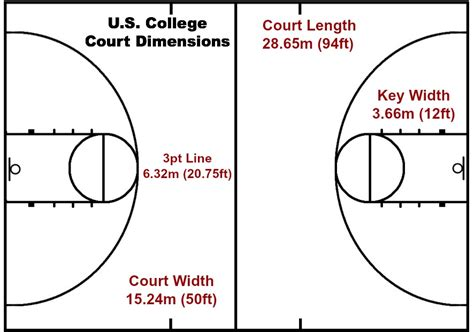 dimensions of a half court basketball basketball rules and regulations arete hoops arete hoops
