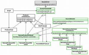 4  An Uml Static Class Diagram Illustrating The Main Java