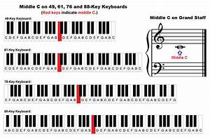 piano keyboard diagram keys with notes With keyboard diagram