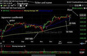 How To Read Stock Charts For Beginners