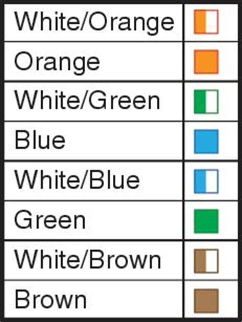 Category 5e Wiring Color Code by Fiber Optic Cabling Vancouver Bc Univirtual Systems Inc