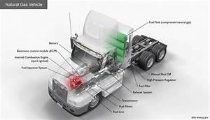 Lng Engine Fuel System Diagram System