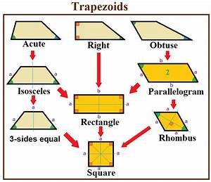 How To Find The Area Of A Trapezoid - How To Find