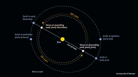 Venus And Earth Orbit - Pics about space