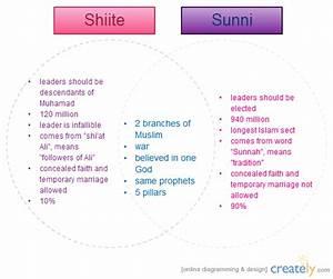 Shiites Vs Sunnis Venn Diagram Creately