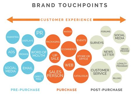 Experience points is a hub for environment art content. Blue Rock Search | Customer Service is Not the Same as Customer Experience. Here's Why.