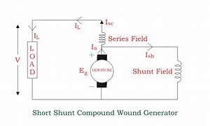 Arten Von Gleichstromgeneratoren  Inkl  Diagramme