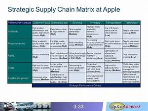 Image Result For Apple Supply Chain Strategy