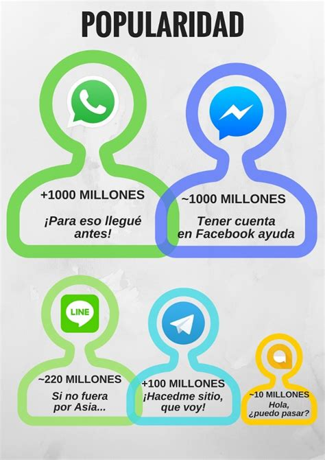 Whatsapp, Telegram, Facebook Messenger, Line Y Google Allo