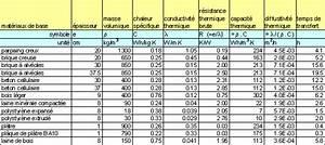 Resistance Thermique Isolant : guide sur l 39 isolation 135 messages ~ Melissatoandfro.com Idées de Décoration